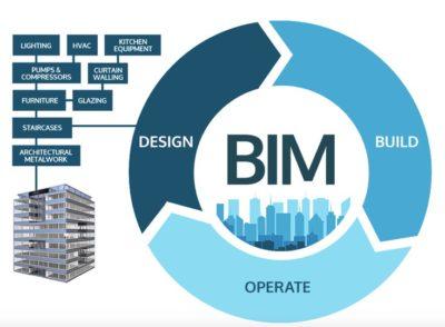 SIA PRO DEV jaunumi tendences būvniecībā 2016 BIM