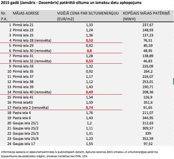 SIA PRO DEV siltinātās mājas Ādažos daudz ekonomiskākas 2016